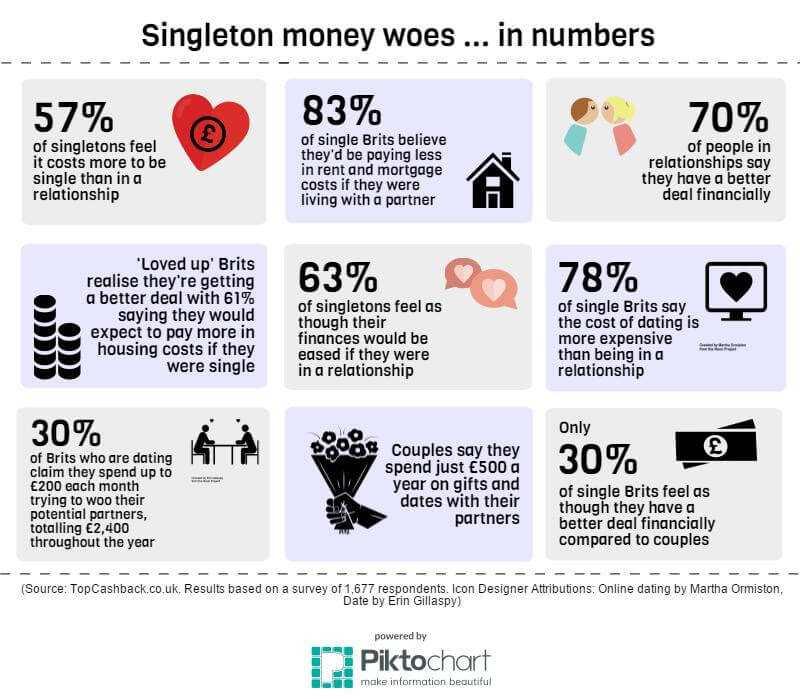 Singletons spend more money TheFuss.co.uk
