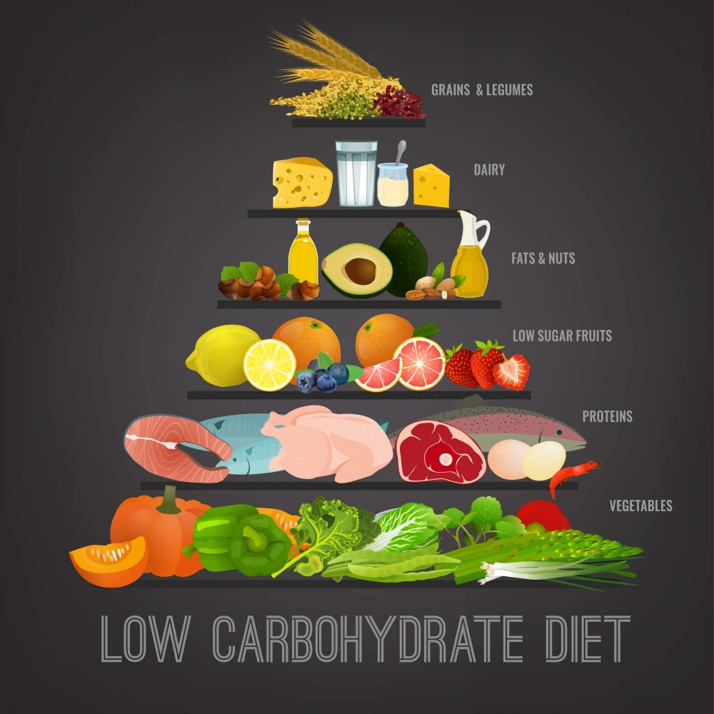 What To Eat On A Low Carb Diet TheFuss.co.uk